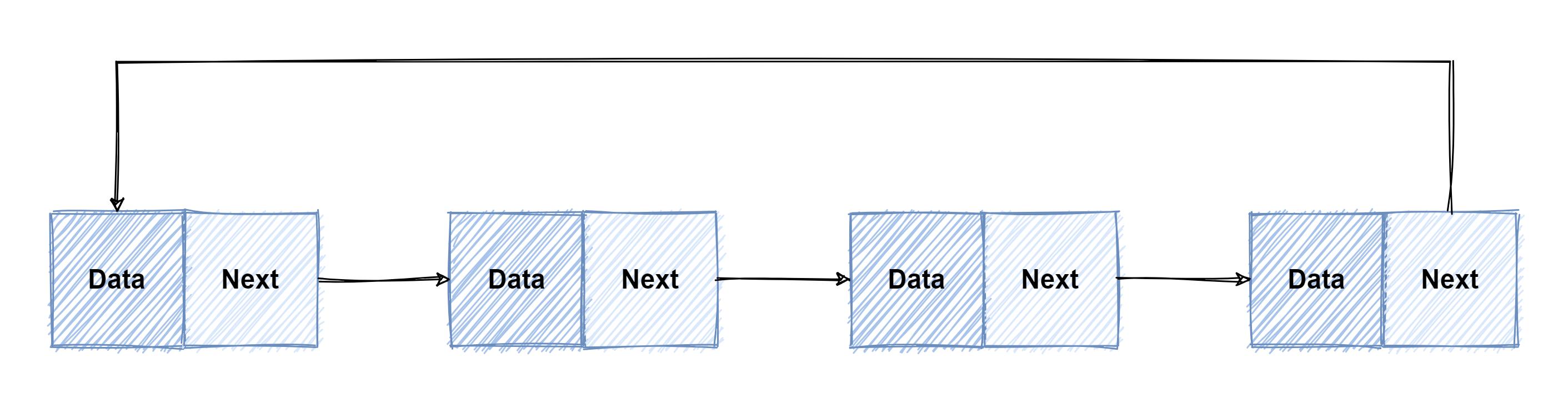 01_链表-循环链表.png