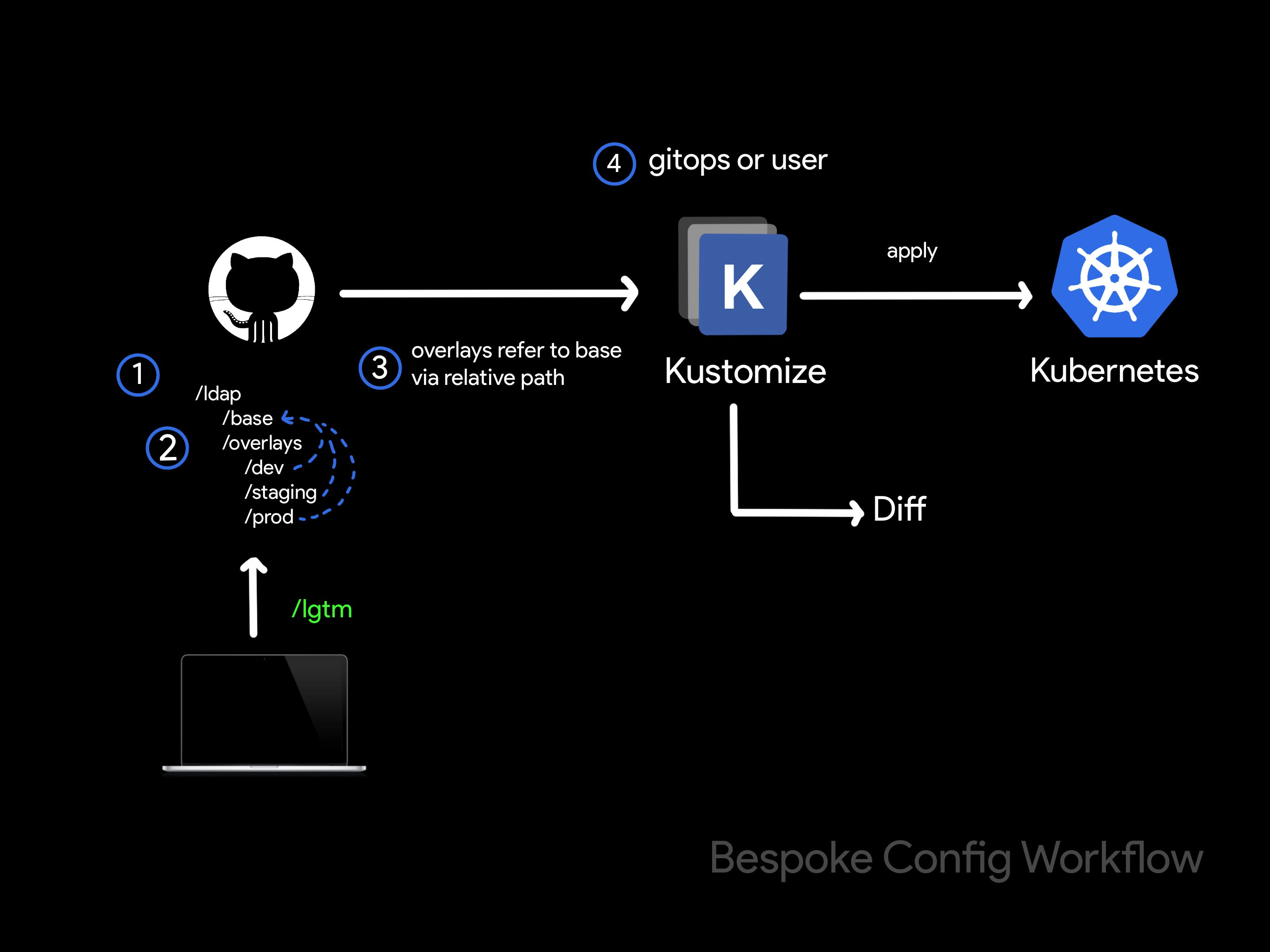 bespoke config workflow image